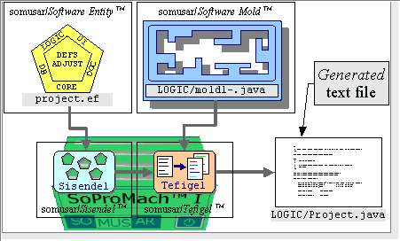 Figure 2 - Basic concepts of <i>SoProTech</i>[tm]