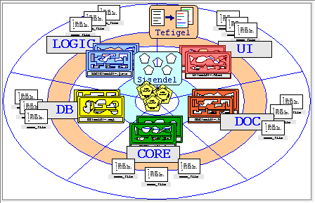Figure 3 - From <i>Software Entities</i> to new software